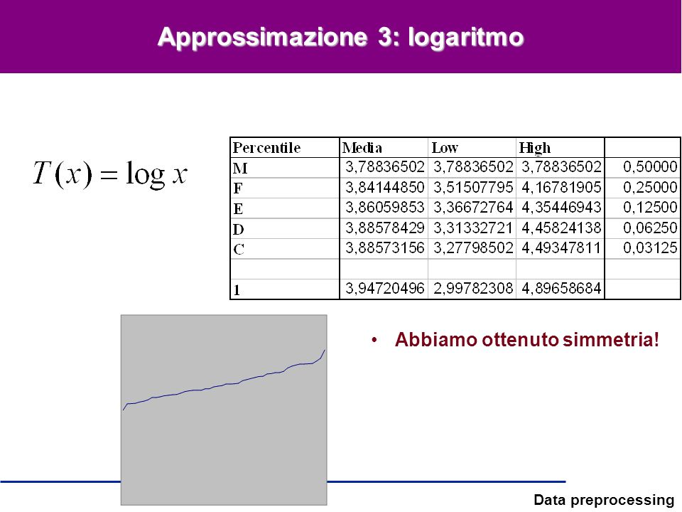 Approssimazione 3: logaritmo