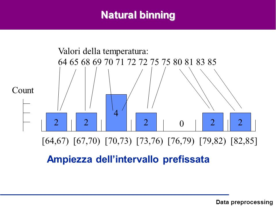 Natural binning Ampiezza dell'intervallo prefissata