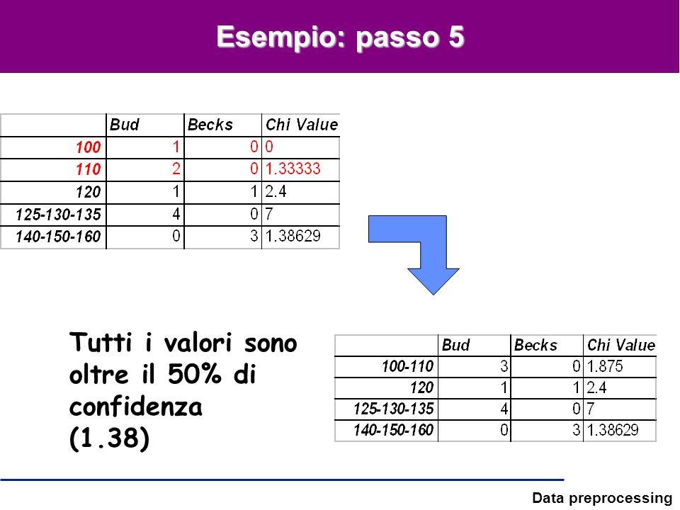 Esempio: passo 5 Tutti i valori sono oltre il 50% di confidenza (1.38)