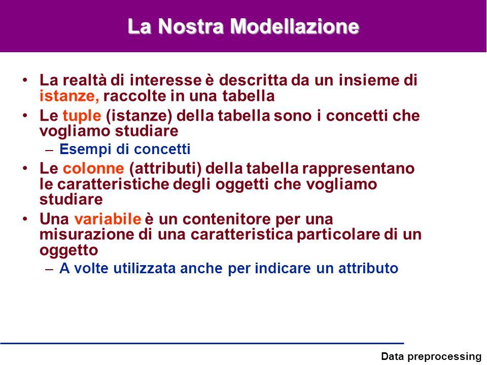 La Nostra Modellazione