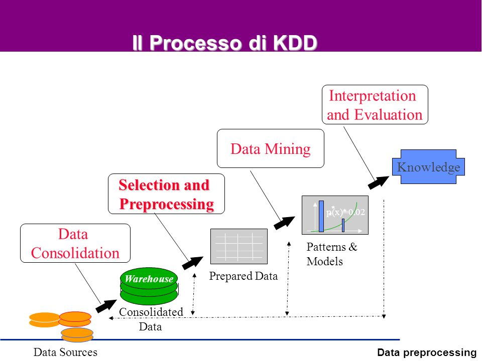 Il Processo di KDD Interpretation and Evaluation Data Mining