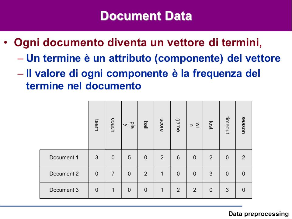 Document Data Ogni documento diventa un vettore di termini,