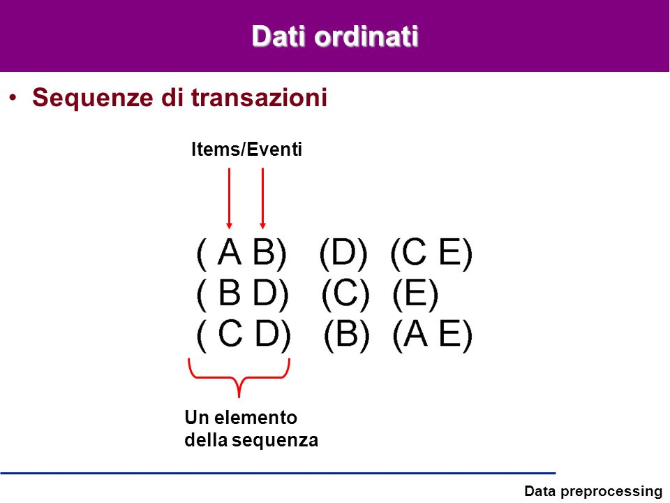 Dati ordinati Sequenze di transazioni Items/Eventi