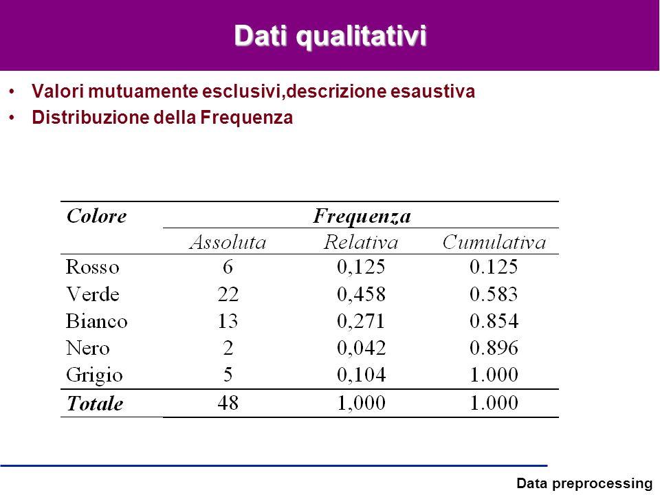 Dati qualitativi Valori mutuamente esclusivi,descrizione esaustiva