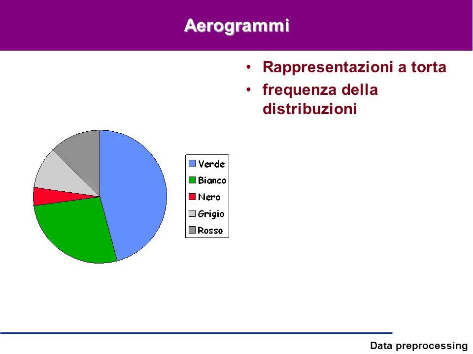 Aerogrammi Rappresentazioni a torta frequenza della distribuzioni