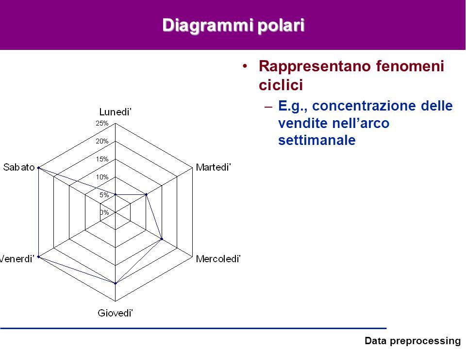 Diagrammi polari Rappresentano fenomeni ciclici
