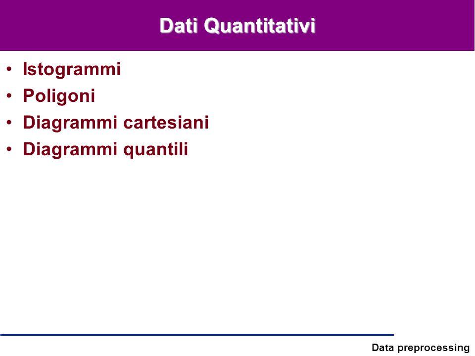 Dati Quantitativi Istogrammi Poligoni Diagrammi cartesiani