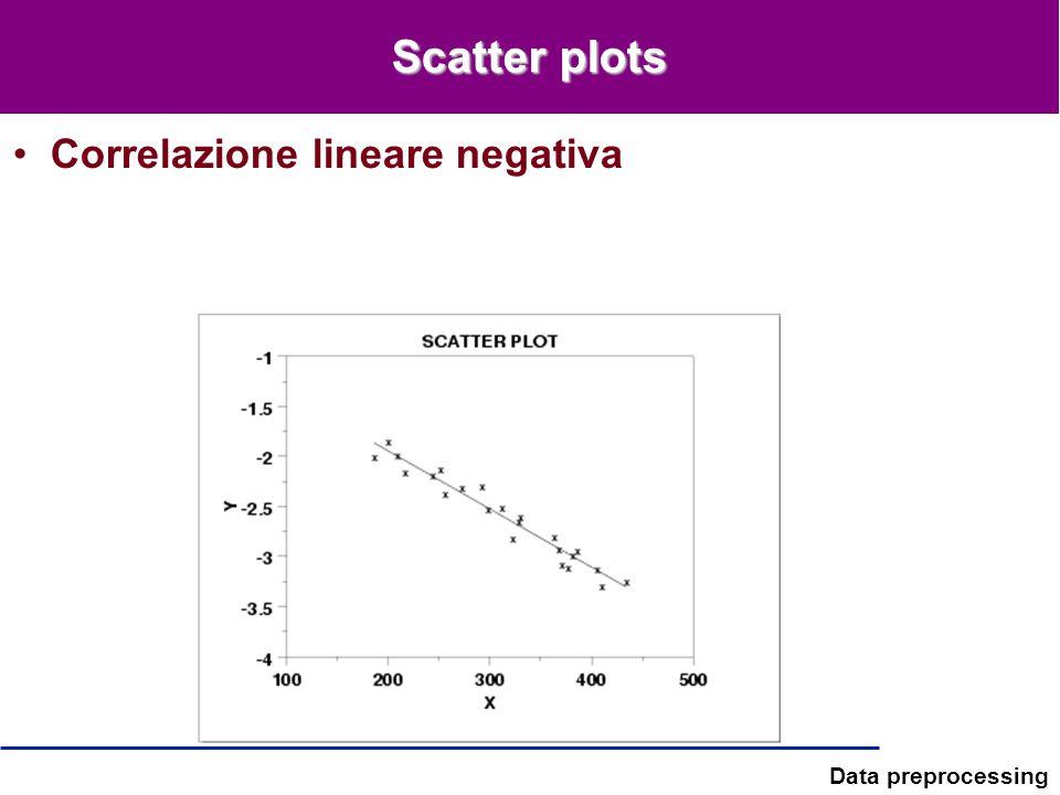 Scatter plots Correlazione lineare negativa
