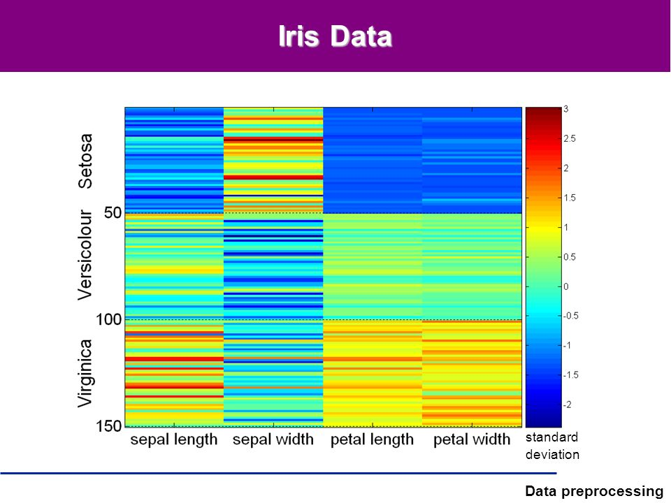 Iris Data standard deviation