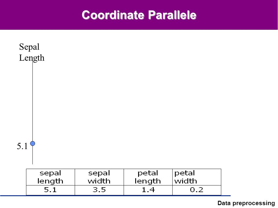 Coordinate Parallele Sepal Length 5.1