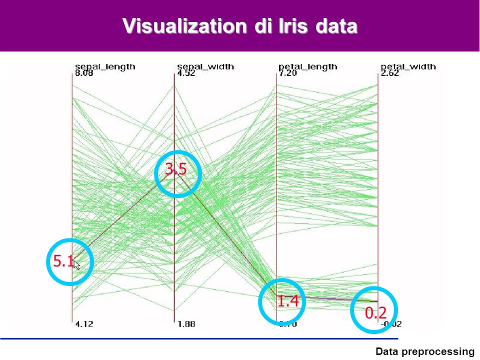 Visualization di Iris data