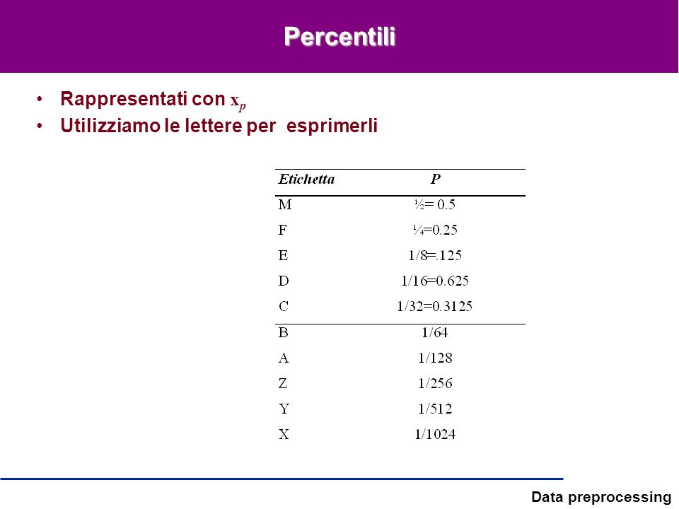 Percentili Rappresentati con xp Utilizziamo le lettere per esprimerli
