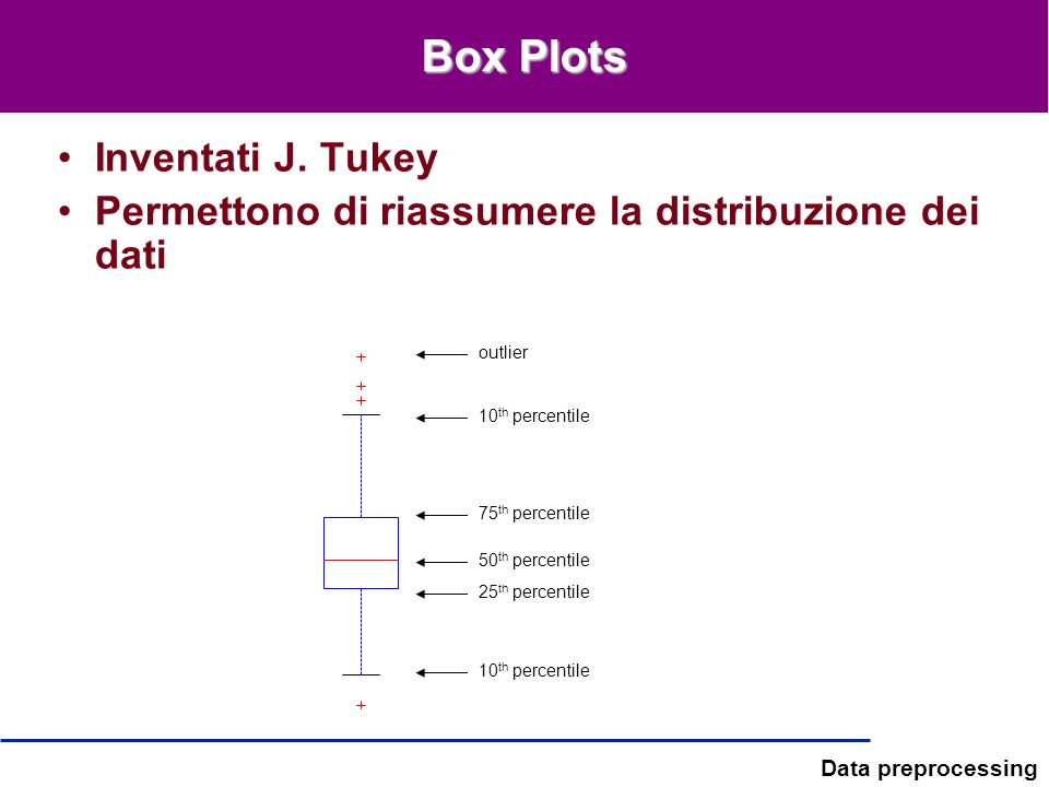 Box Plots Inventati J. Tukey