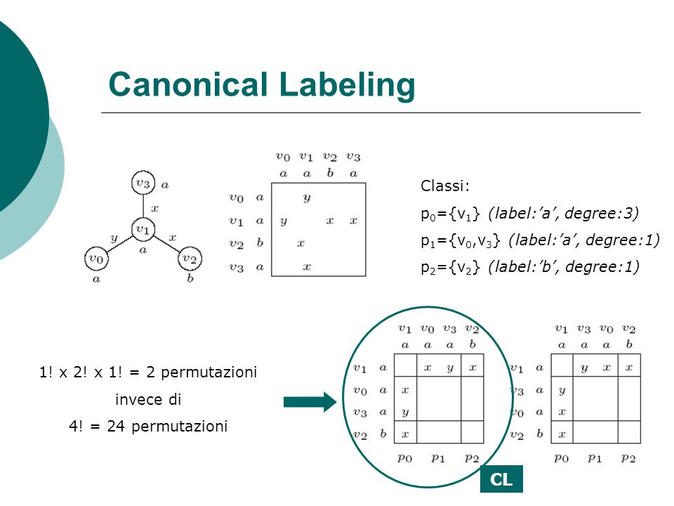 Canonical Labeling CL Classi: p0={v1} (label:'a', degree:3)