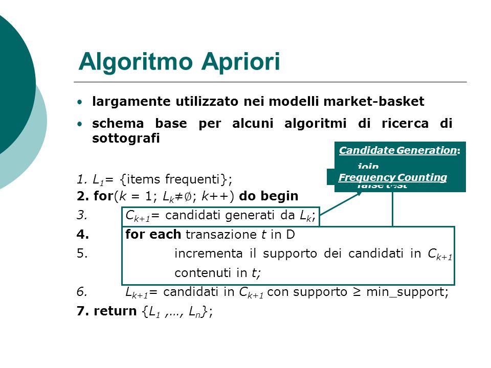 Algoritmo Apriori largamente utilizzato nei modelli market-basket