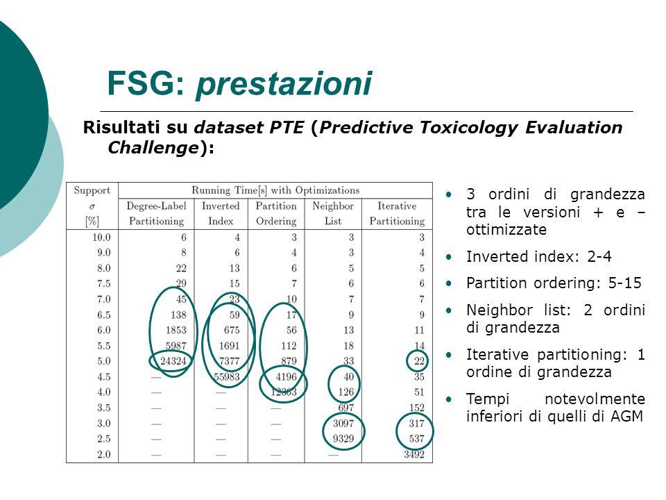 FSG: prestazioni Risultati su dataset PTE (Predictive Toxicology Evaluation Challenge): 3 ordini di grandezza tra le versioni + e – ottimizzate.