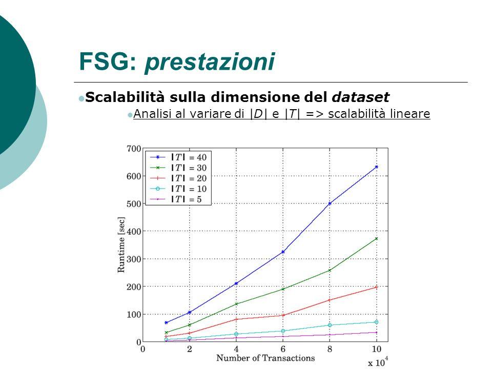 FSG: prestazioni Scalabilità sulla dimensione del dataset