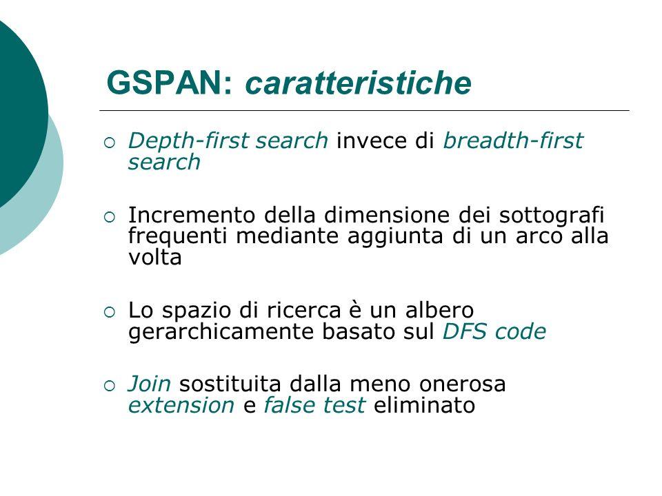 GSPAN: caratteristiche