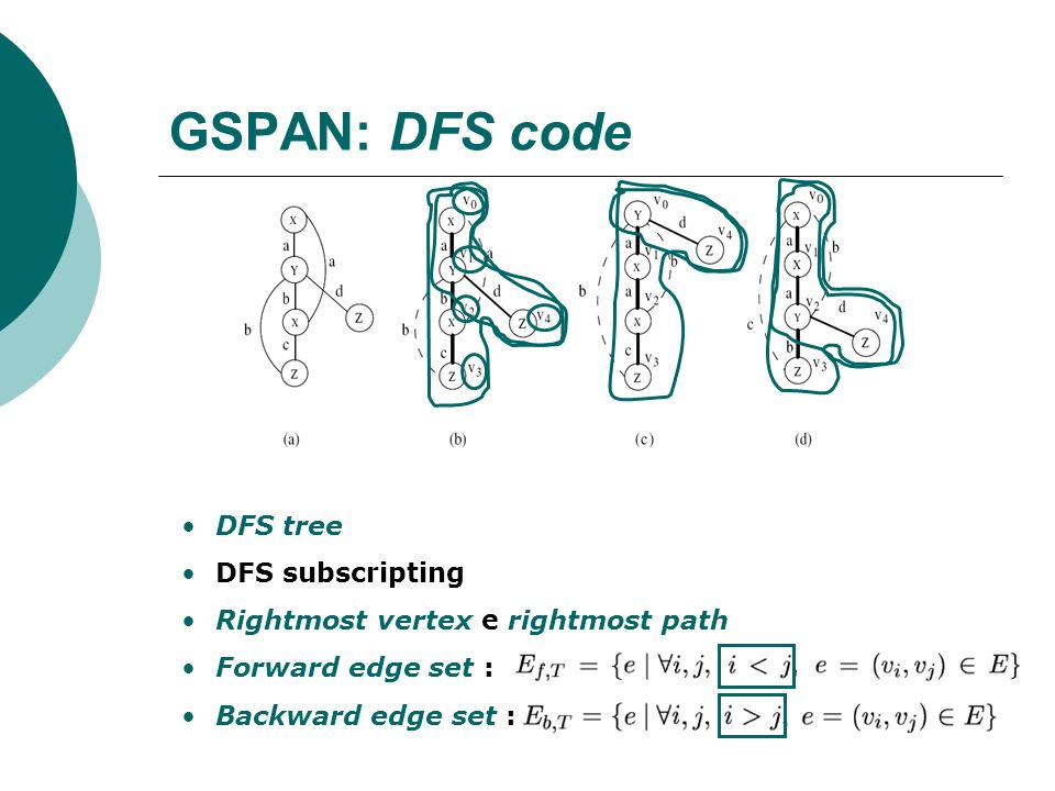 GSPAN: DFS code DFS tree DFS subscripting