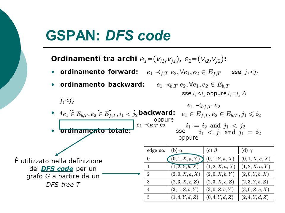GSPAN: DFS code Ordinamenti tra archi e1=(vi1,vj1), e2=(vi2,vj2):