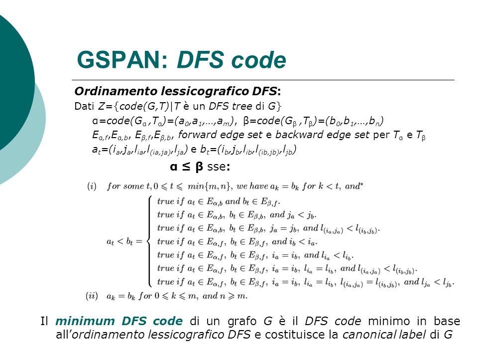GSPAN: DFS code Ordinamento lessicografico DFS: