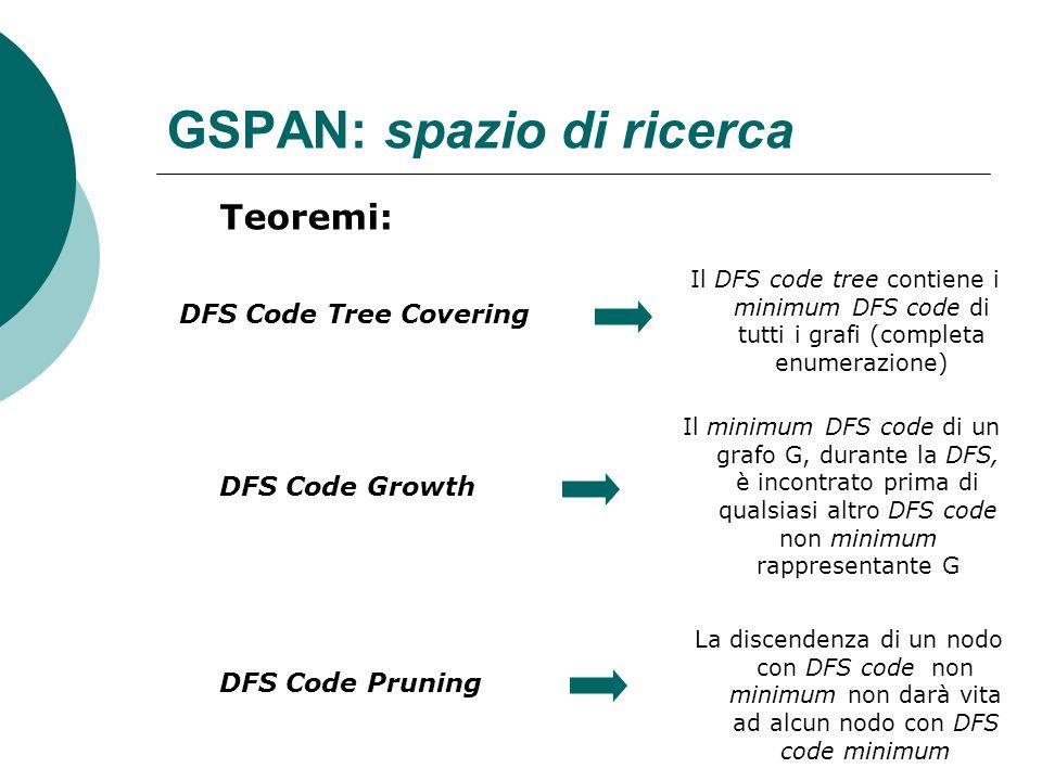 GSPAN: spazio di ricerca