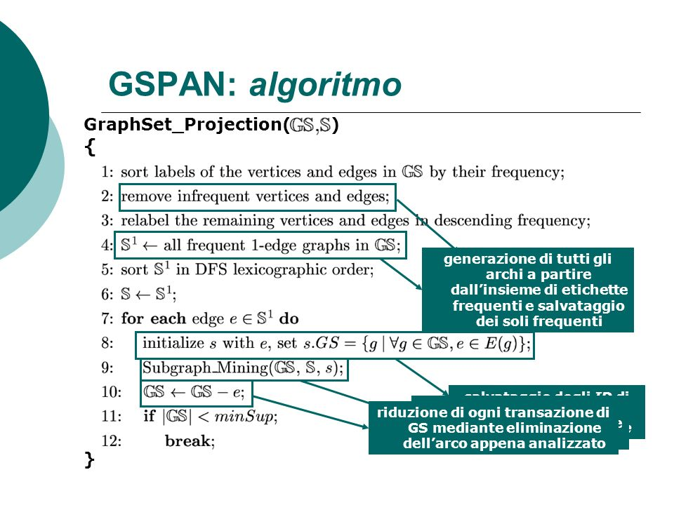 GSPAN: algoritmo { GraphSet_Projection( ) }
