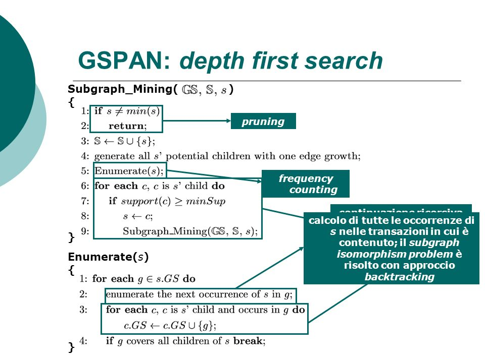 GSPAN: depth first search