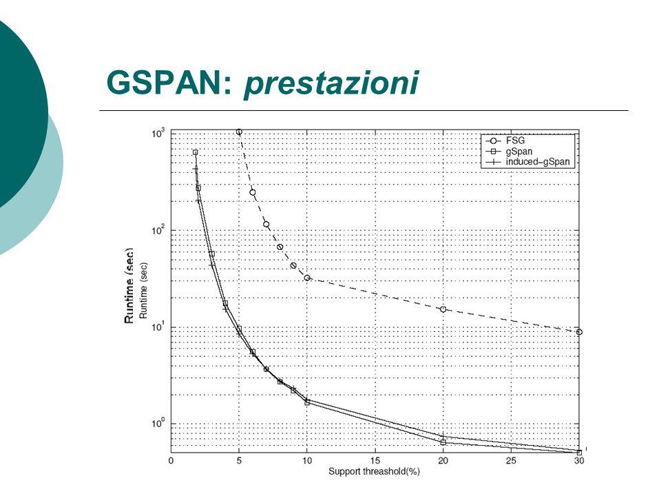 GSPAN: prestazioni Risultati su dataset sintetici: