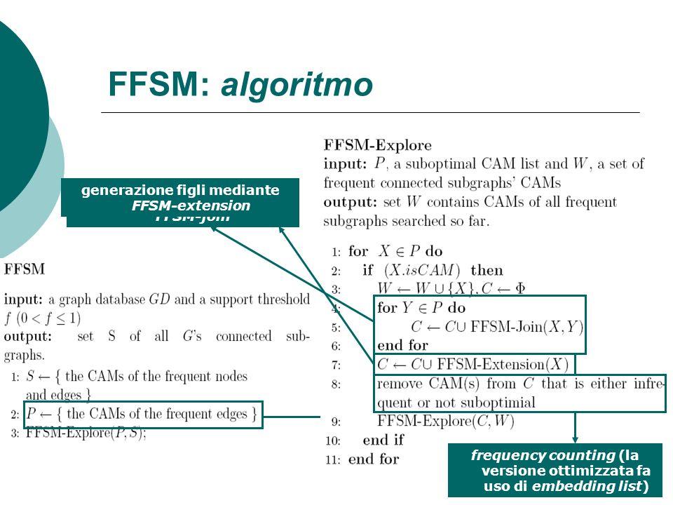 FFSM: algoritmo generazione figli mediante FFSM-extension