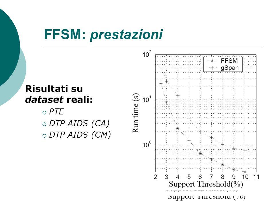 FFSM: prestazioni Risultati su dataset reali: PTE DTP AIDS (CA)