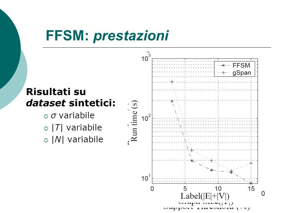 FFSM: prestazioni Risultati su dataset sintetici: σ variabile