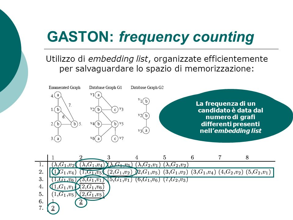 GASTON: frequency counting