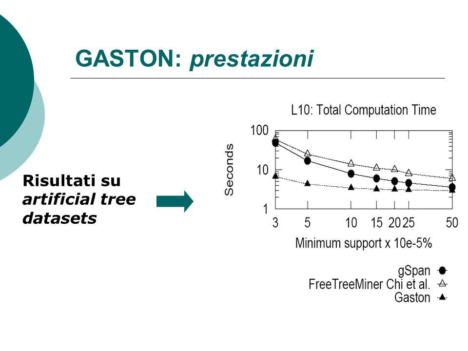 GASTON: prestazioni Risultati su artificial tree datasets