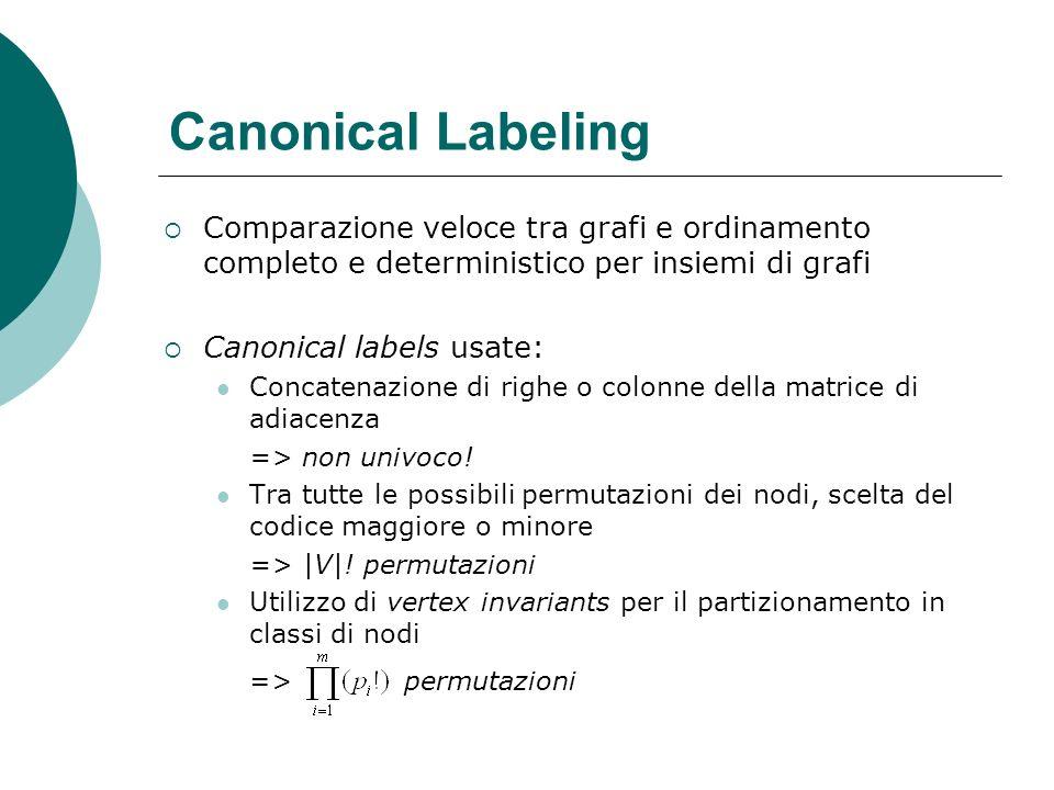 Canonical Labeling Comparazione veloce tra grafi e ordinamento completo e deterministico per insiemi di grafi.