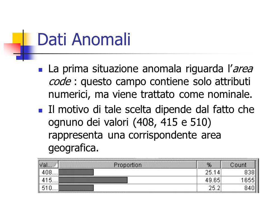 Dati Anomali La prima situazione anomala riguarda l'area code : questo campo contiene solo attributi numerici, ma viene trattato come nominale.