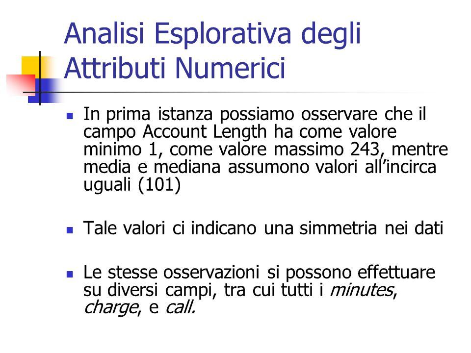 Analisi Esplorativa degli Attributi Numerici