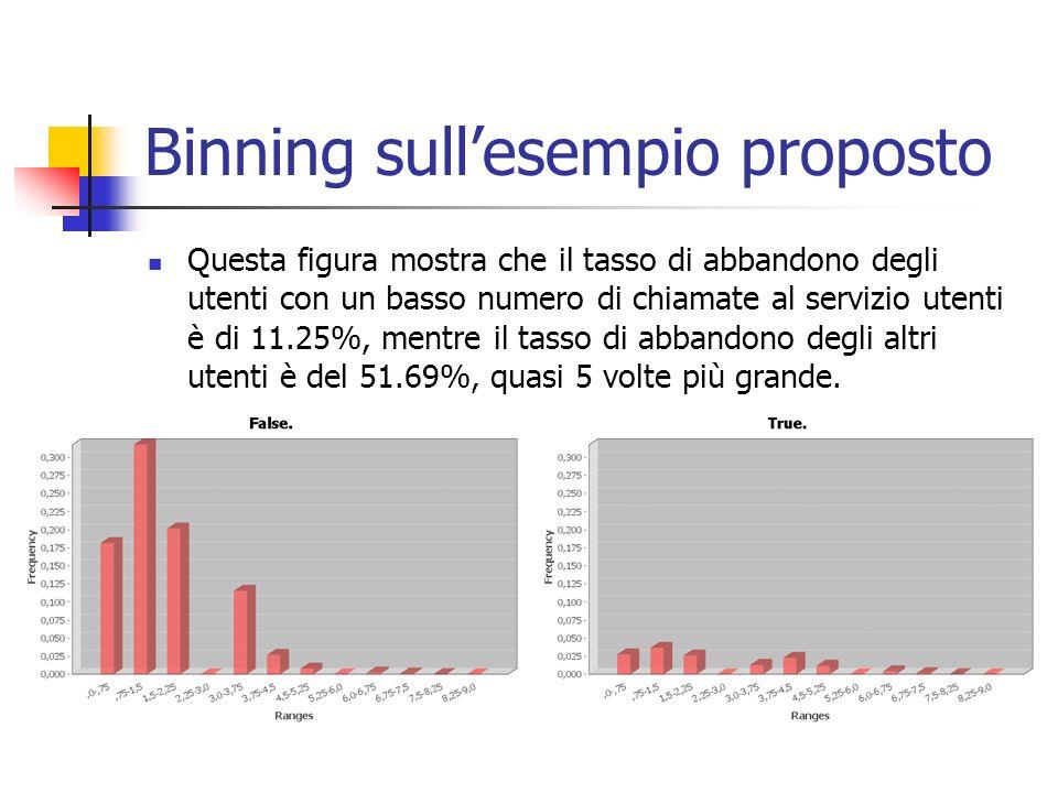 Binning sull'esempio proposto