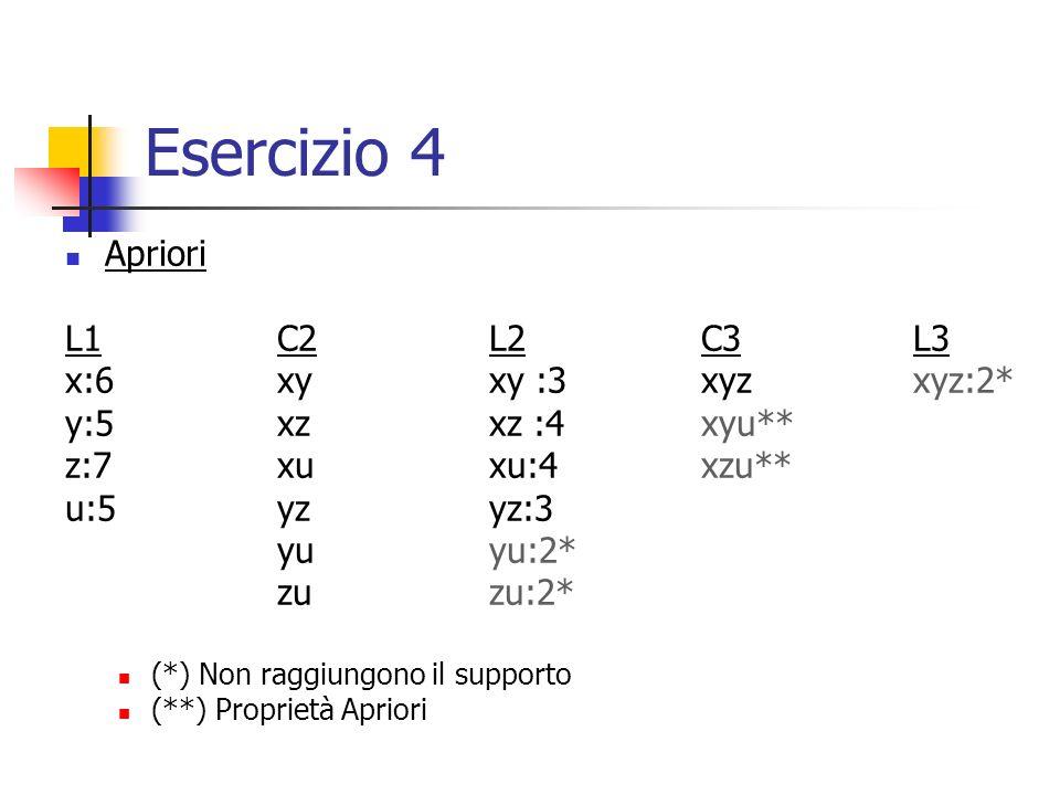 Esercizio 4 Apriori L1 C2 L2 C3 L3 x:6 xy xy :3 xyz xyz:2*