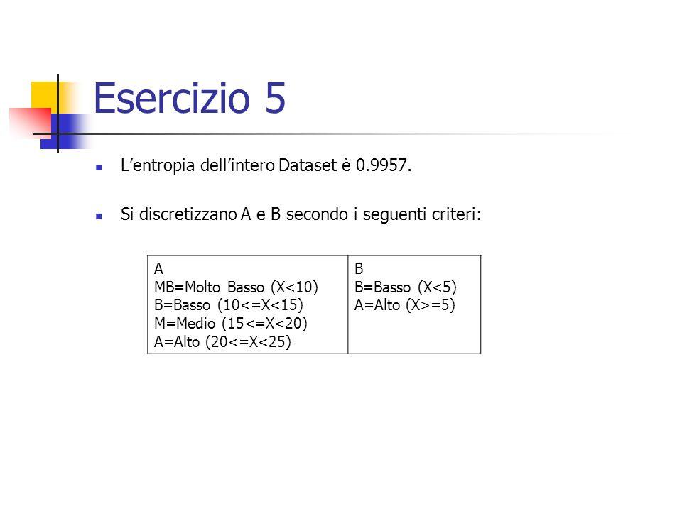 Esercizio 5 L'entropia dell'intero Dataset è 0.9957.