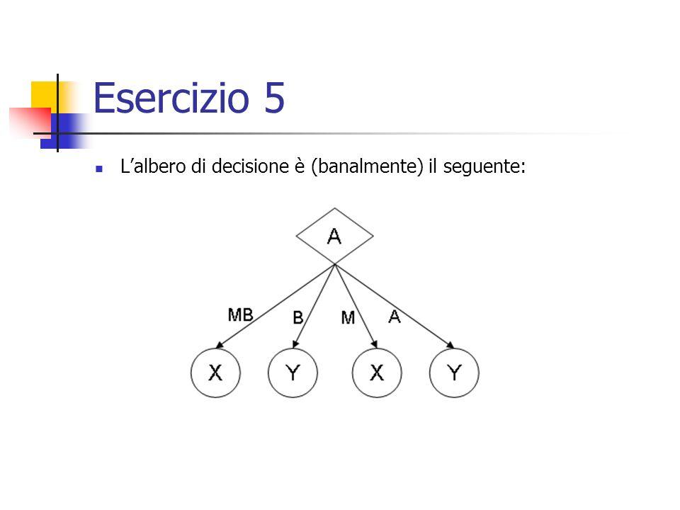 Esercizio 5 L'albero di decisione è (banalmente) il seguente: