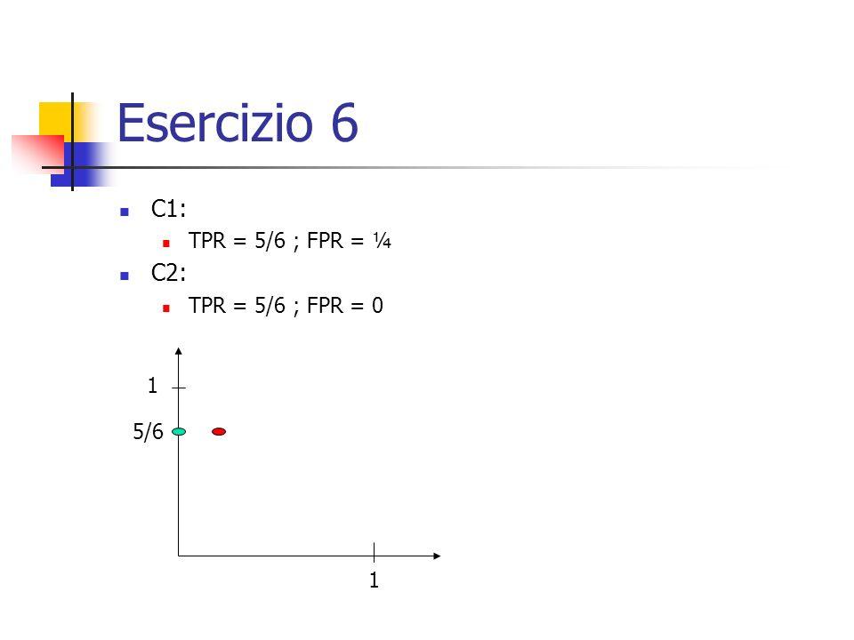 Esercizio 6 C1: TPR = 5/6 ; FPR = ¼ C2: TPR = 5/6 ; FPR = 0 1 5/6 1