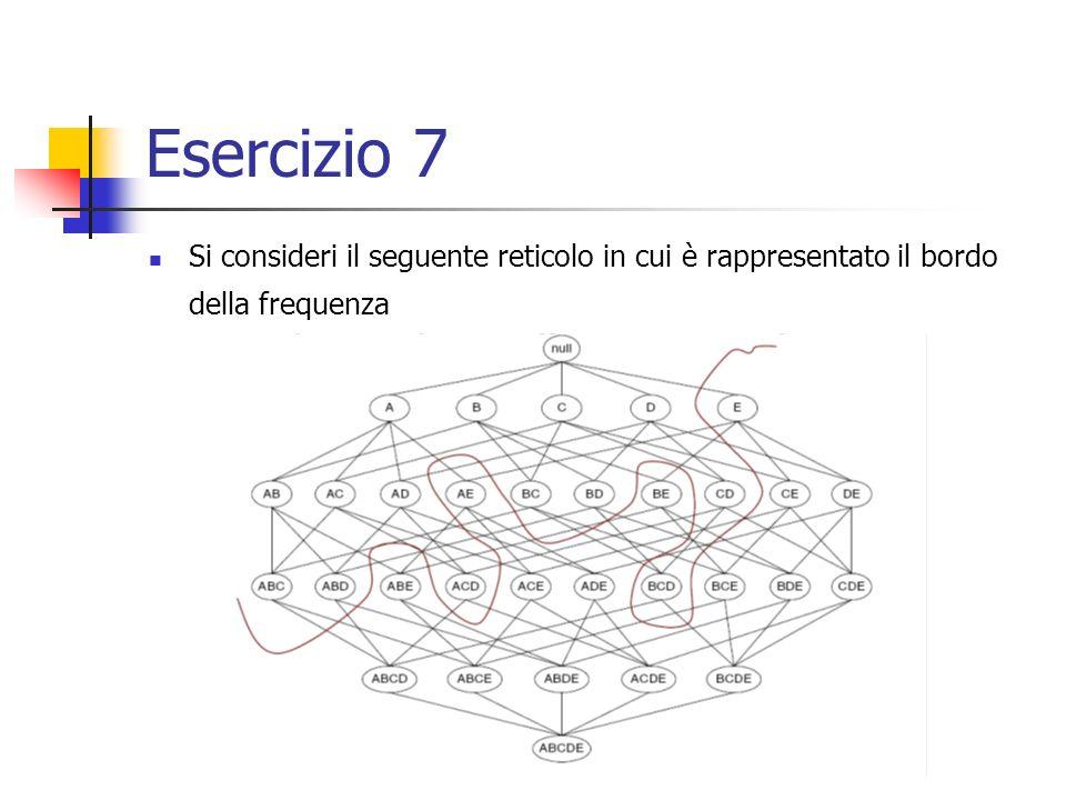 Esercizio 7 Si consideri il seguente reticolo in cui è rappresentato il bordo della frequenza