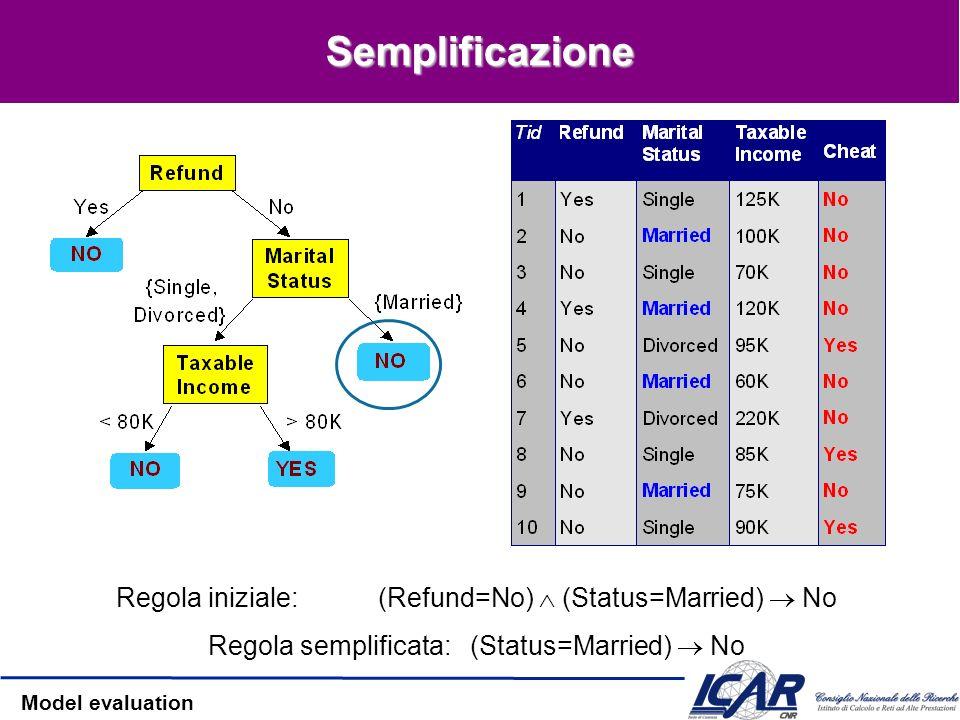 Semplificazione Regola iniziale: (Refund=No)  (Status=Married)  No