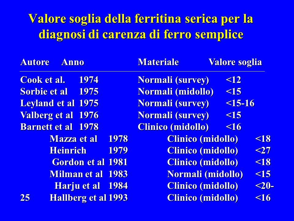 Valore soglia della ferritina serica per la diagnosi di carenza di ferro semplice