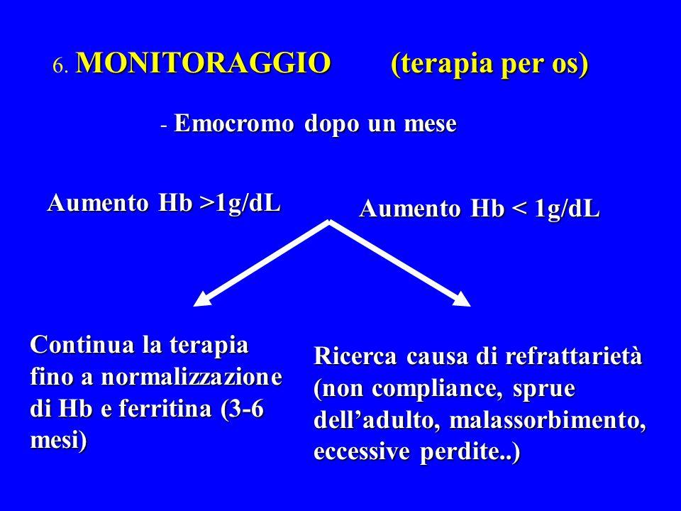 Aumento Hb >1g/dL Aumento Hb < 1g/dL