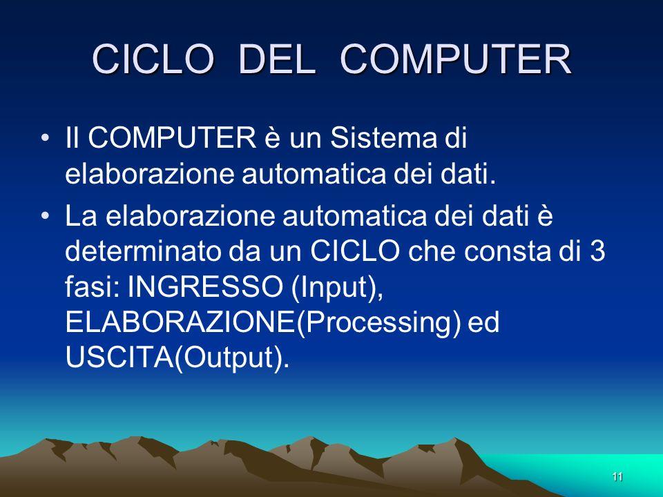 CICLO DEL COMPUTER Il COMPUTER è un Sistema di elaborazione automatica dei dati.