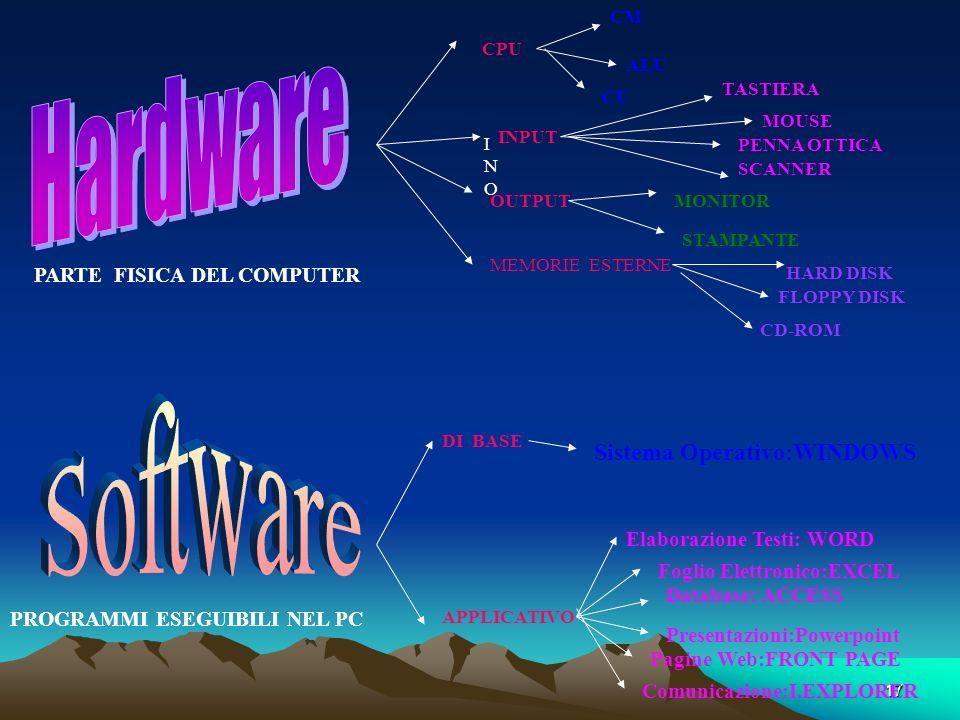 Hardware Software Sistema Operativo:WINDOWS PARTE FISICA DEL COMPUTER