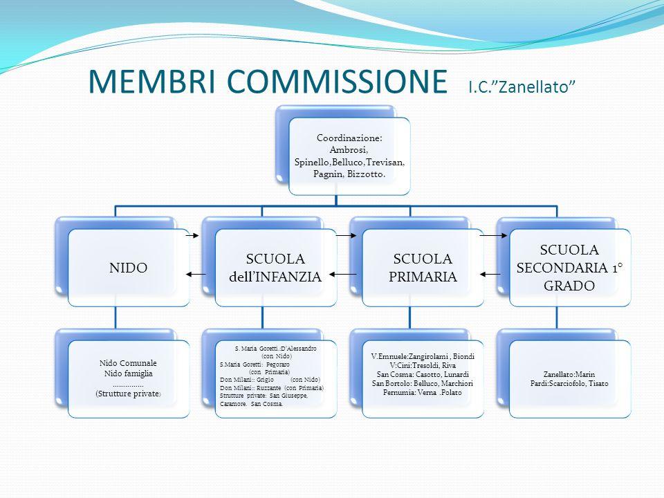 MEMBRI COMMISSIONE I.C. Zanellato
