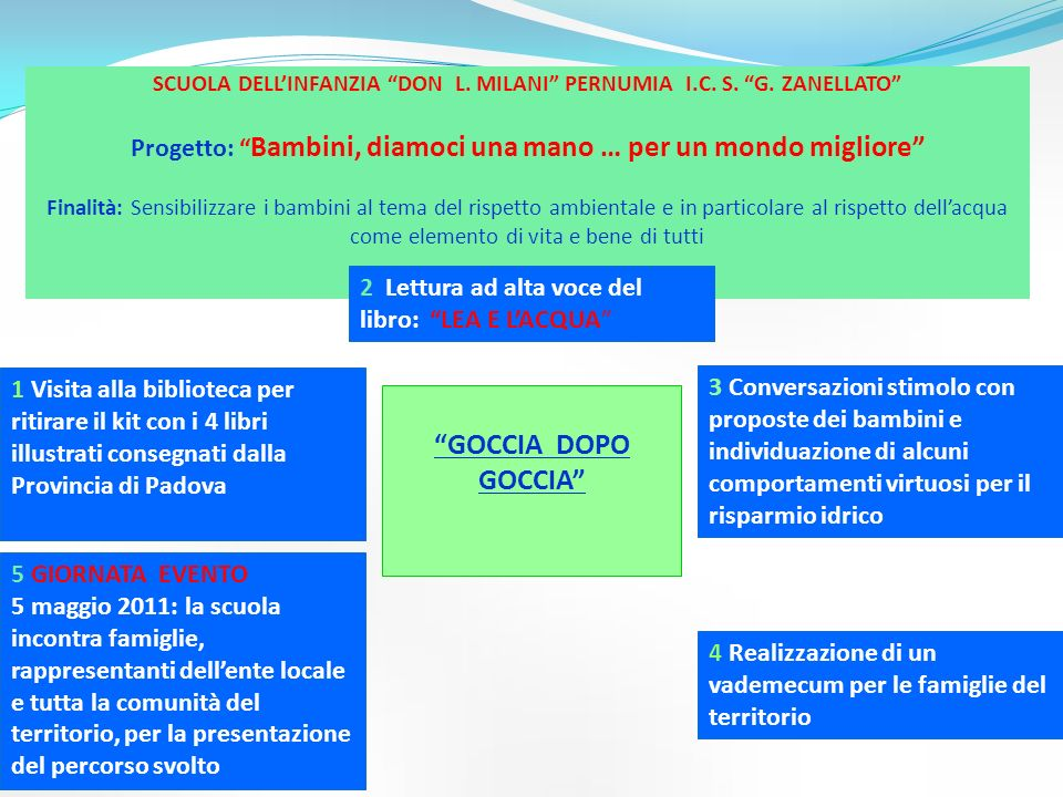 SCUOLA DELL'INFANZIA DON L. MILANI PERNUMIA I. C. S. G